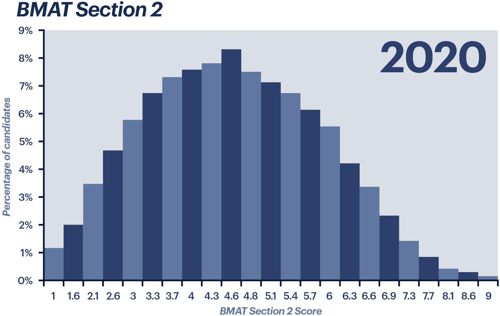 2020 BMAT Section 2 scores