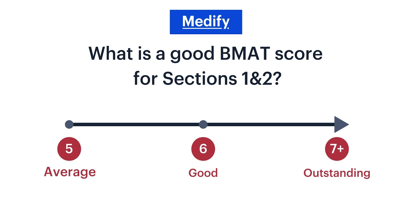 What is a good BMAT score? Infographic.