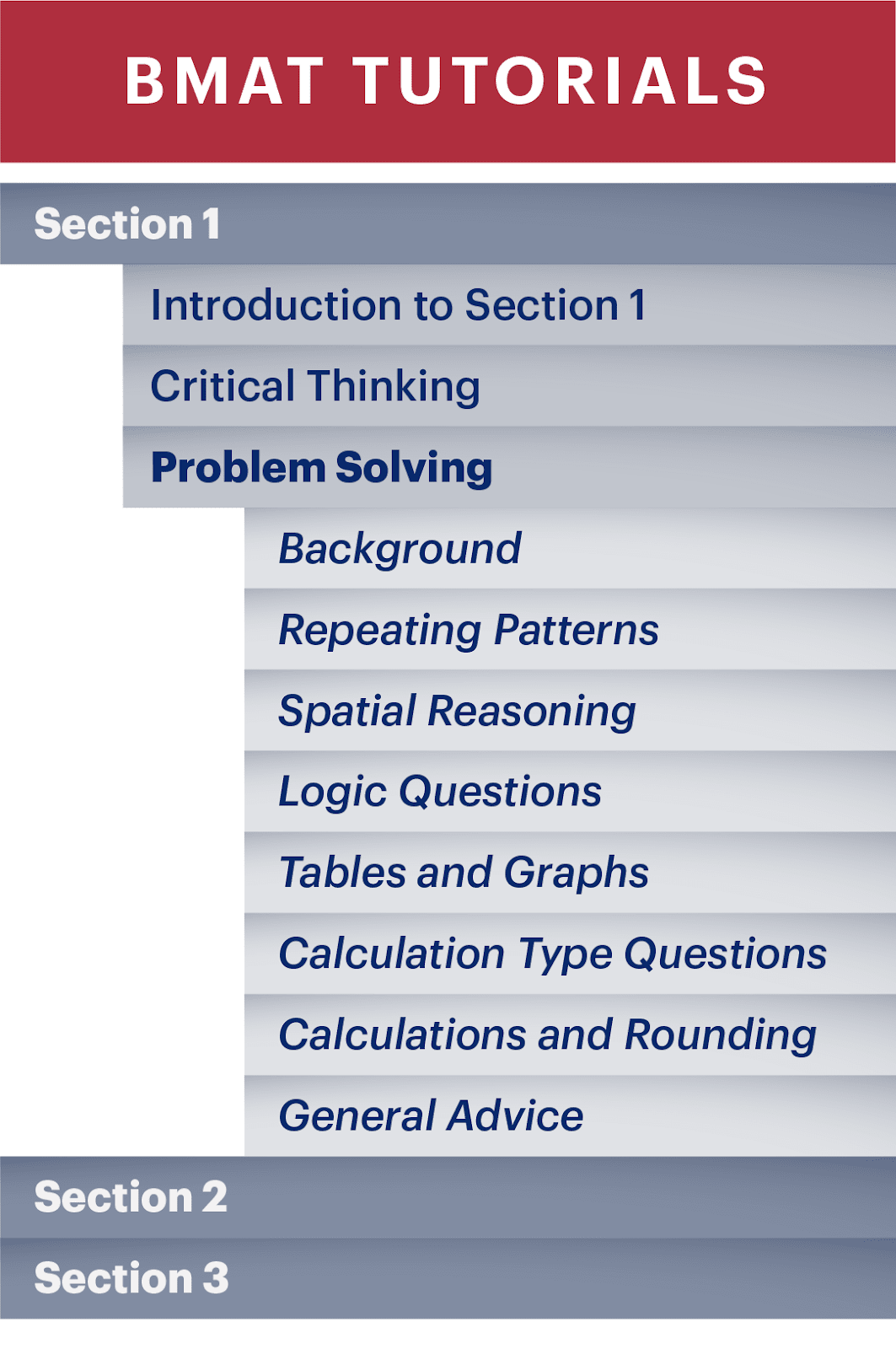 An example of BMAT tutorials list in Medify's Online BMAT Course