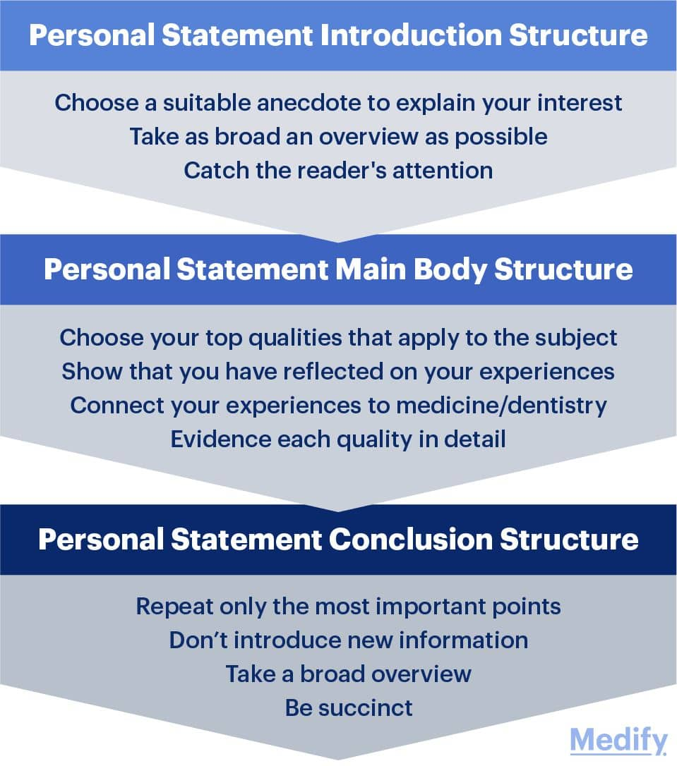 How to structure your personal statement