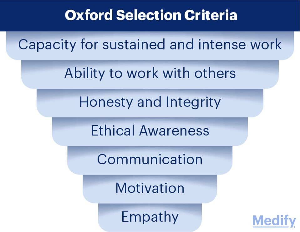 Oxford Selection Criteria