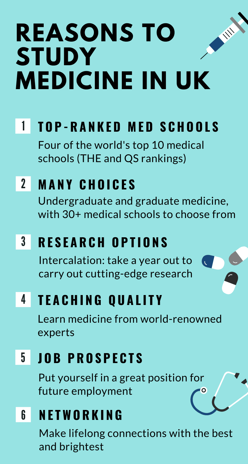Top six reasons to study medicine in the UK: top ranked medical schools, choice of undergraduate and graduate medicine, research options, high teaching quality, great job prospects and networking opportunities