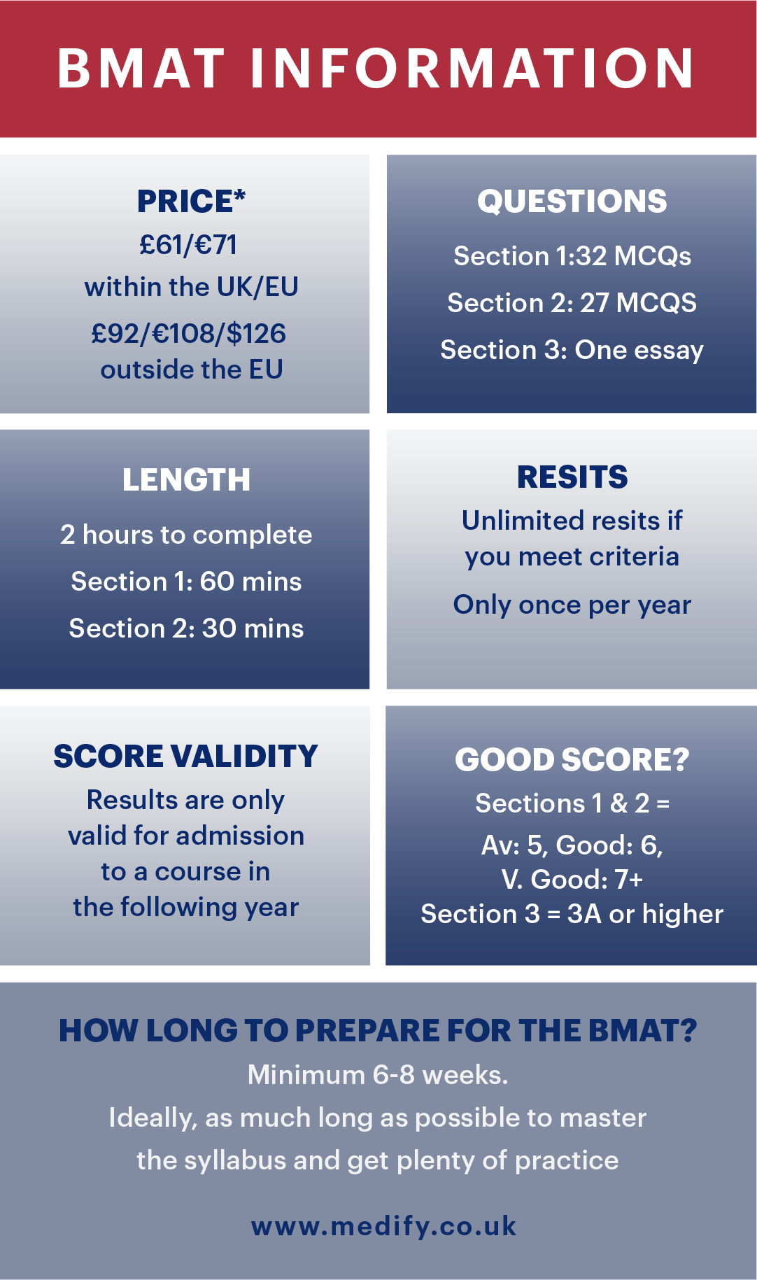 BMAT Information infographic, including price, questions, length, resits, score validity, what is a good BMAT score?, and how long to prepare for