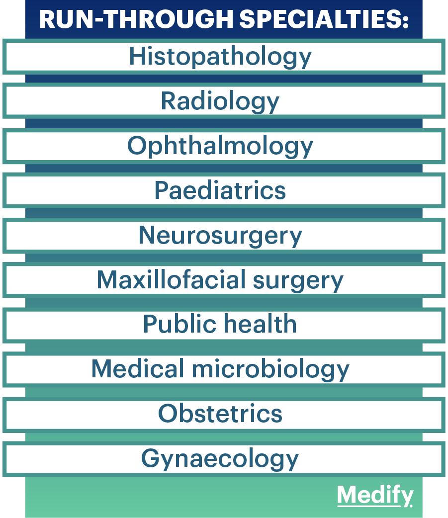 Run-through specialties in Medicine