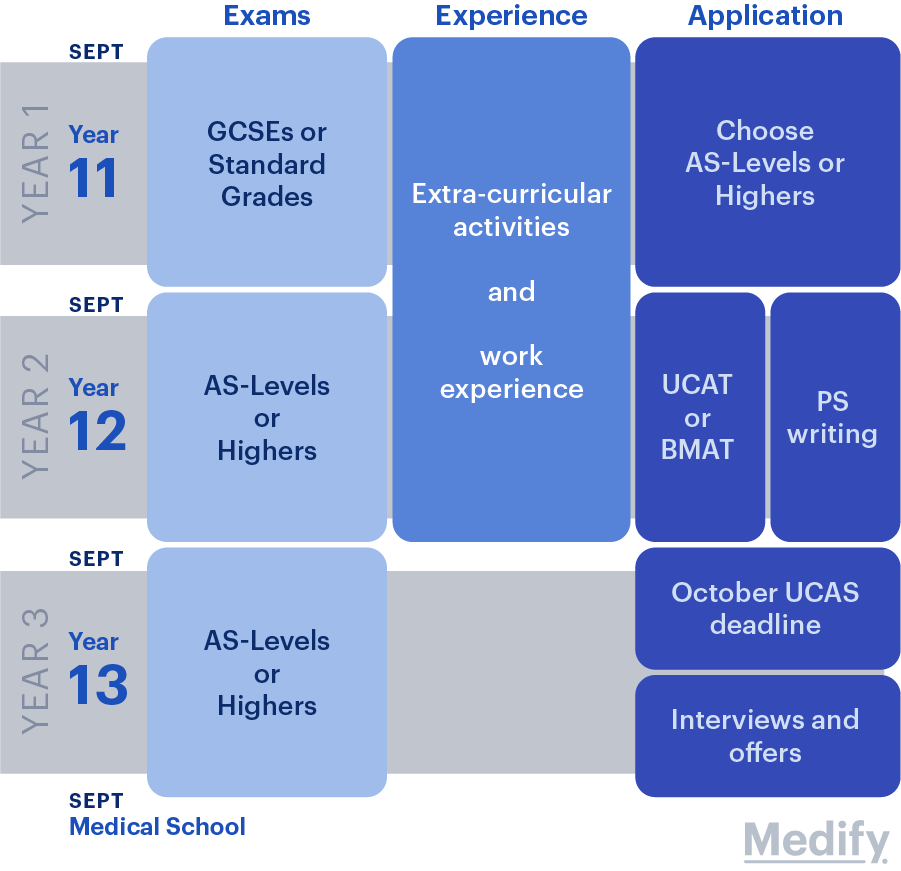 Timeline to apply for Direct Entry Medicine
