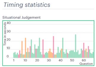 Screenshot of Medify's new UCAT Mock exam timing sttistics feature