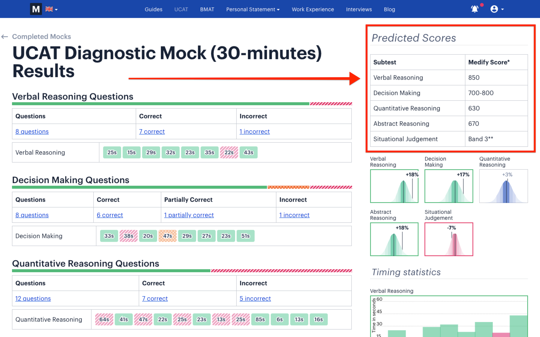Medify's diagnostic test results