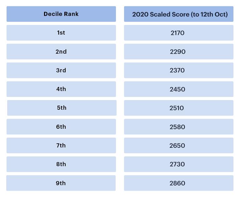 UCAT 2020 decile table (12 Oct)