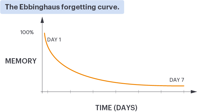 The Ebbinghaus forgetting curve, showing how information is forgotten over time.