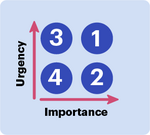 Four quadrants for assigning priority: (1) Important and urgent. (2) Important but not urgent. (3) Not important but urgent. (4) Not important and not urgent.