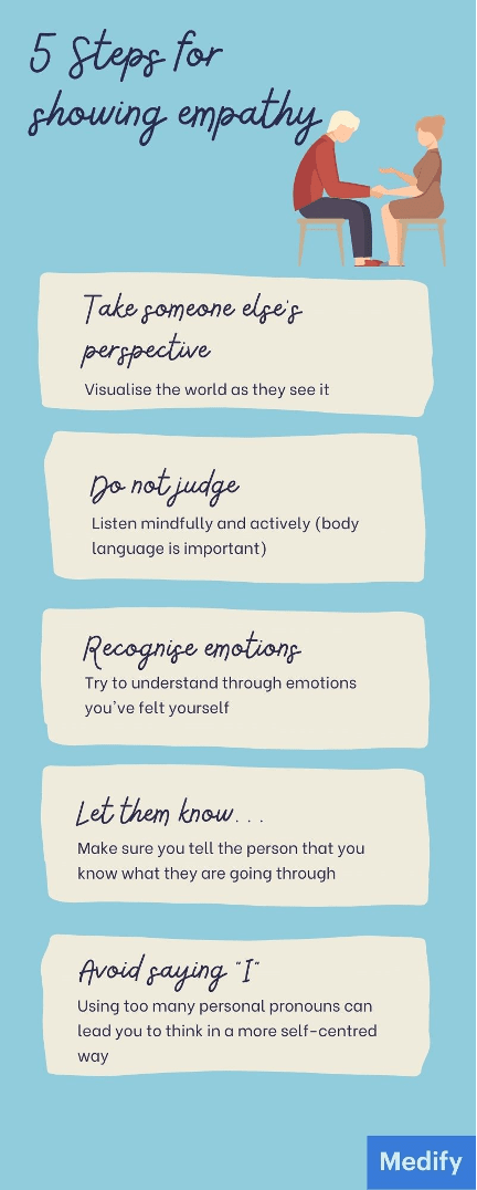 Five steps for showing empathy: take someone else's perspective, do not judge, recognise emotions, let them know, and avoid saying 'I'.