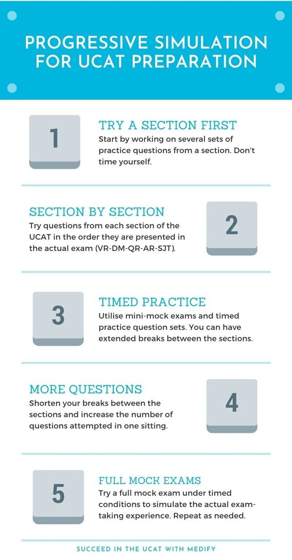 Progressive simulation for UCAT preparation. 1. Try a section first. 2. Try section by section. 3. Do timed practices. 4. Try more questions. 5. Attempt full mock exams.