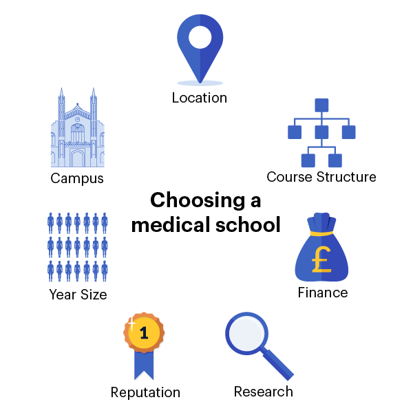 Choosing a medical school depends on a number of factors including the location, campus, year size, reputation, research options, finance and course structure.