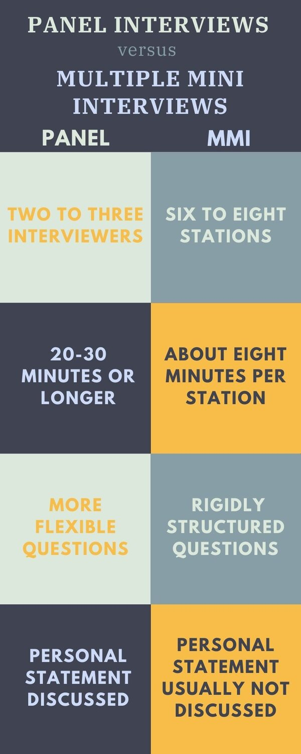 The differences between panel interviews and multiple mini interviews