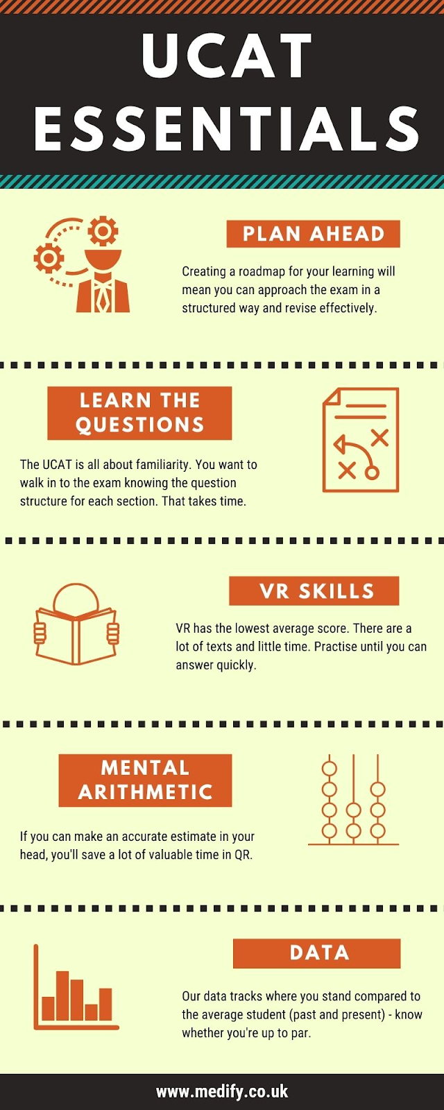 UCAT test essentials infographic: Plan ahead, Learn the questions, VR skills, mental arithmetic, and data (track your progress with Medify)