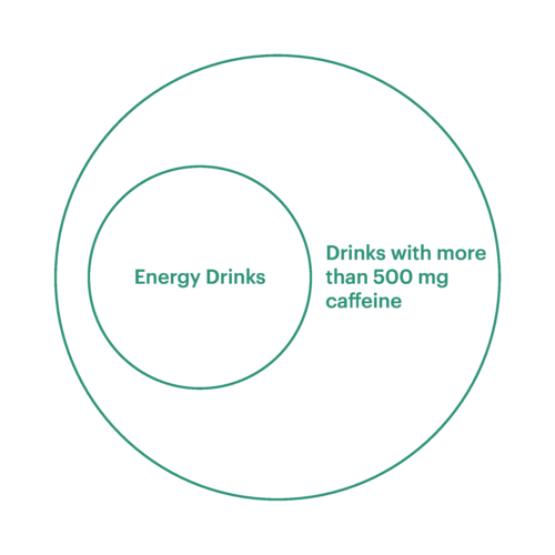 A Venn Diagram representing Energy drinks sold compared to drinks with more than 500mg caffeine in the UCAT test.