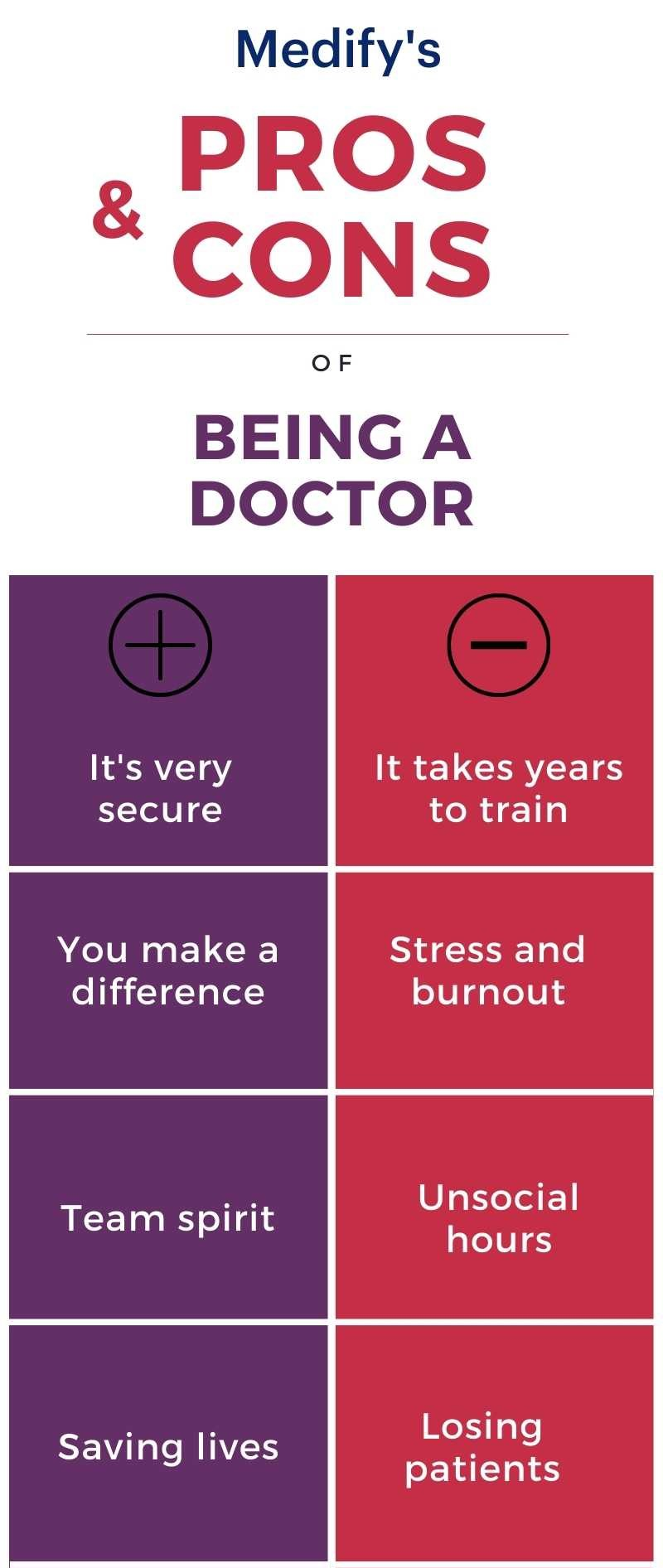 Why become a doctor infographic
