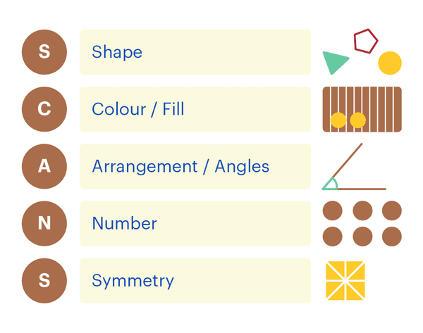 SCANS mnemonic: shape, colour/fill, arrangement/angles, number, symmetry