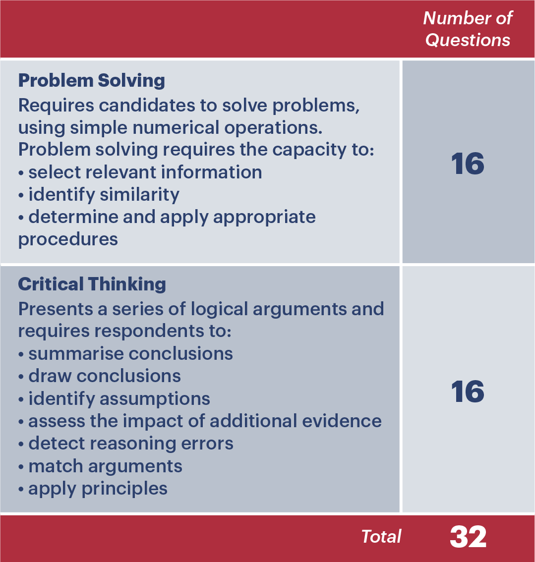 Table showing the different subsections of BMAT Section 1, including problem solving and critical thinking. Also includes BMAT Section 1 scoring.