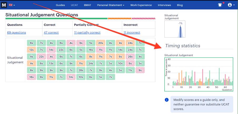 Medify's question timing statistics