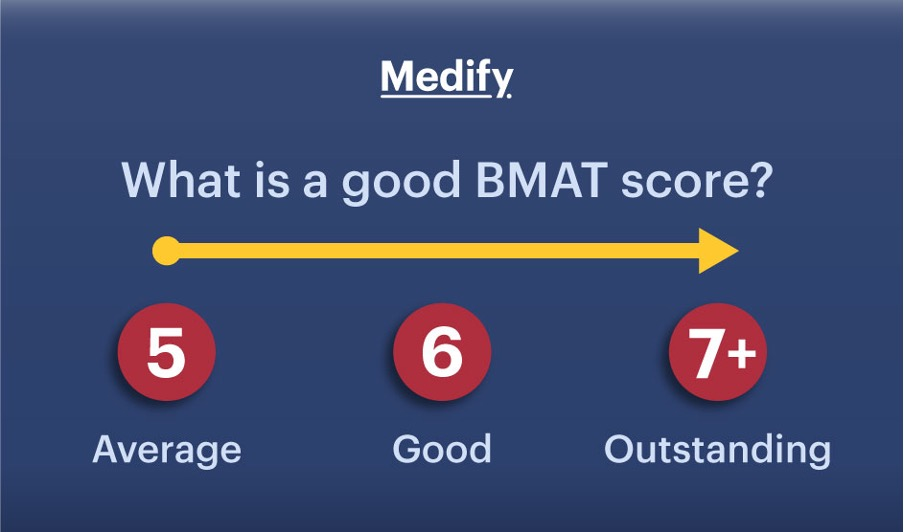 What is a good BMAT score?