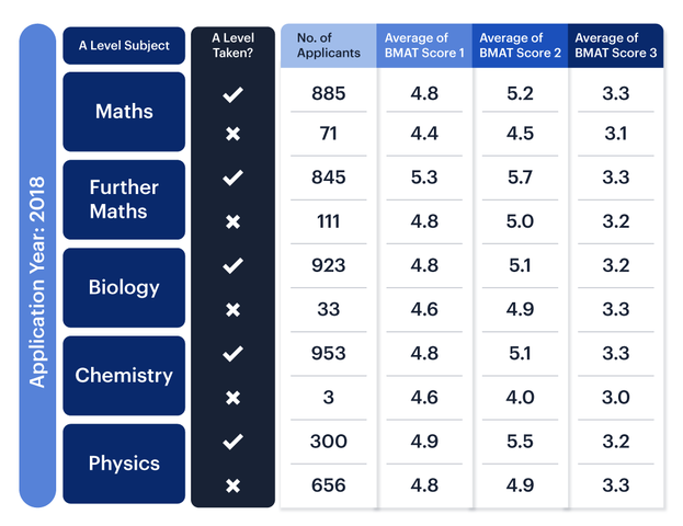 Cambridge Admissions Assessment's map of A-levels taken by students against their average BMAT scores in 2018