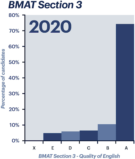 BMAT Section 3 - Quality of English scores from 2020