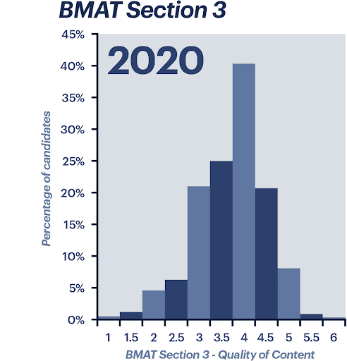 BMAT Section 3 - Quality of Content scores from 2020
