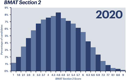 BMAT Section 2 score from 2020