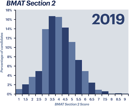 BMAT Section 2 scores from 2019