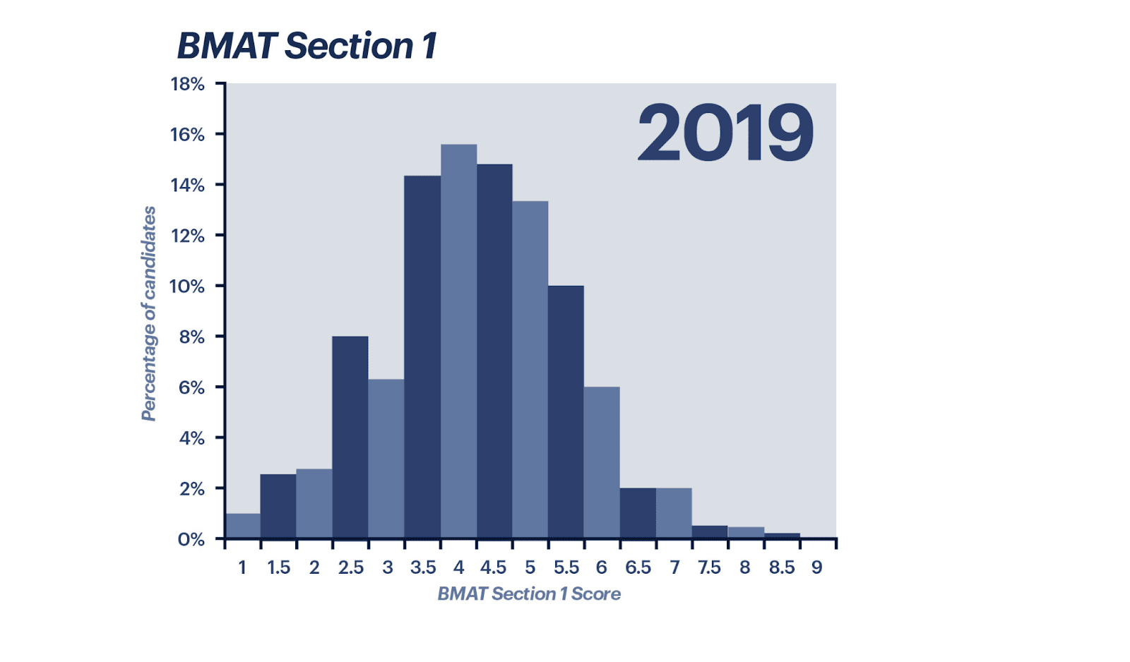 BMAT Section 1 scores from 2019