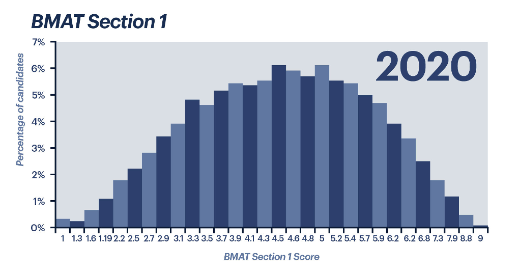BMAT Section 1 scores from 2020