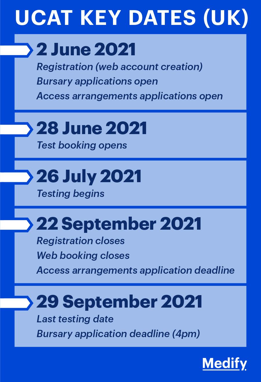 UCAT Key Dates 2021: UCAT registration, bursary applications, access arrangements, test booking and UCAT deadlines.