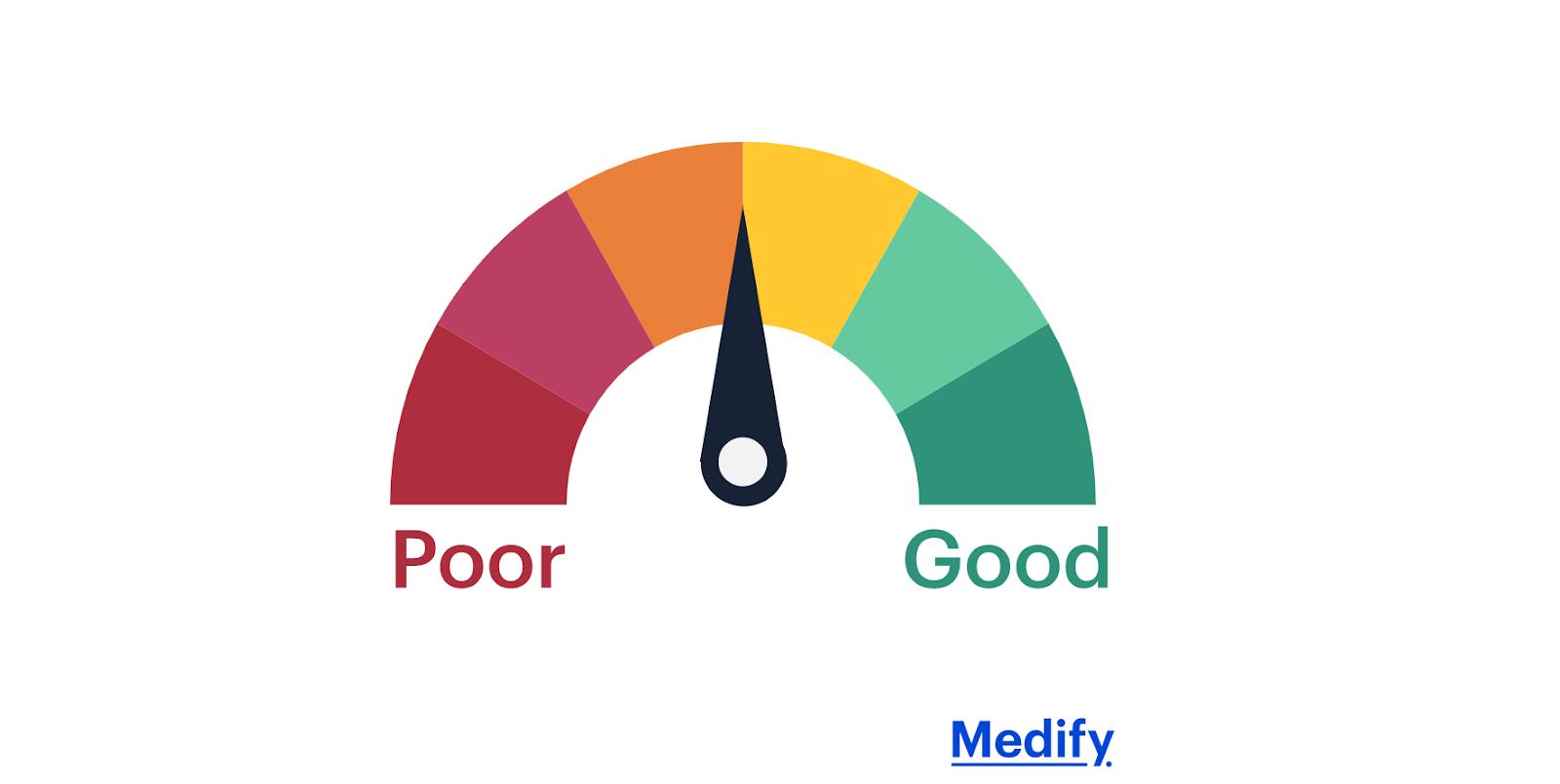 Average UCAT score illustration