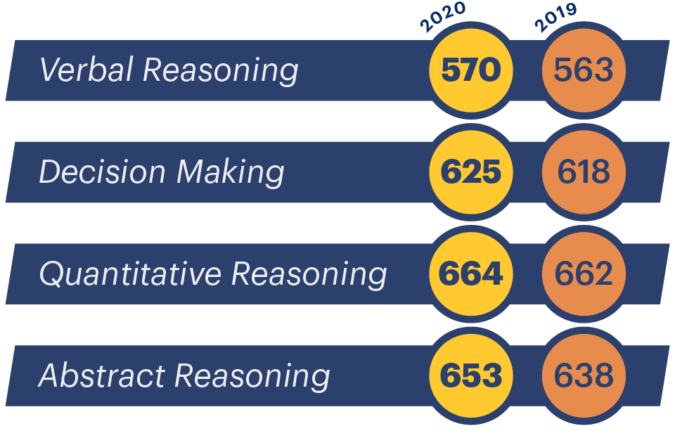 Average UCAT scores per section: table/infographic.