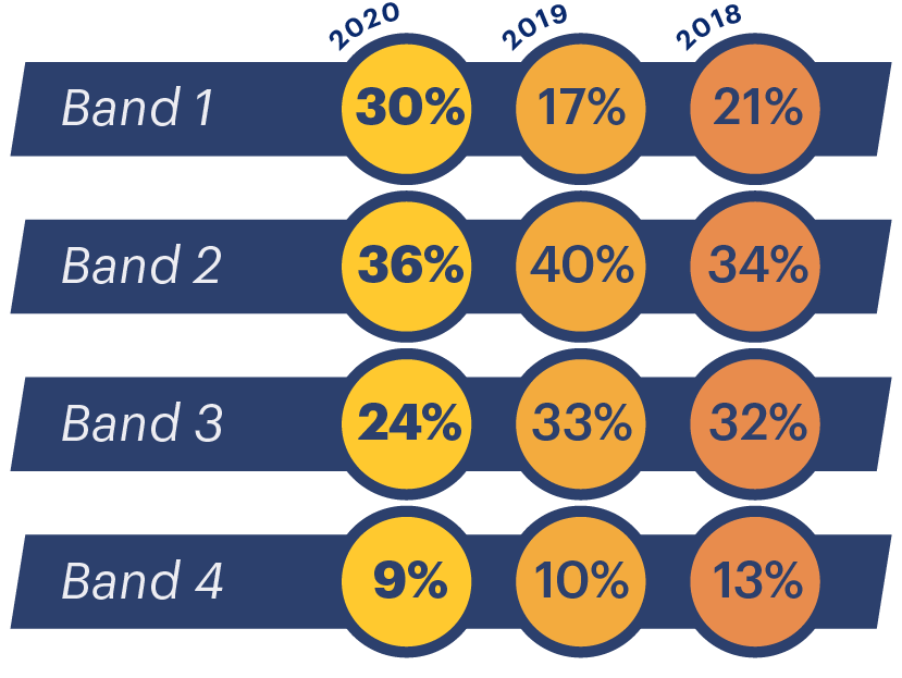 Average UCAT Situational Judgement scores for 2018, 2019 and 2020. Table/infographic.