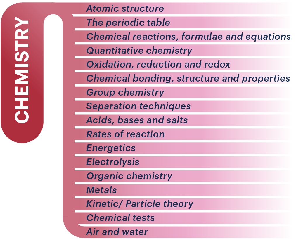 BMAT Section 2 Chemistry infographic.
