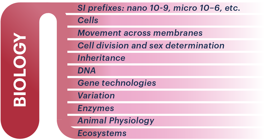 BMAT Section 2 Biology infographic.