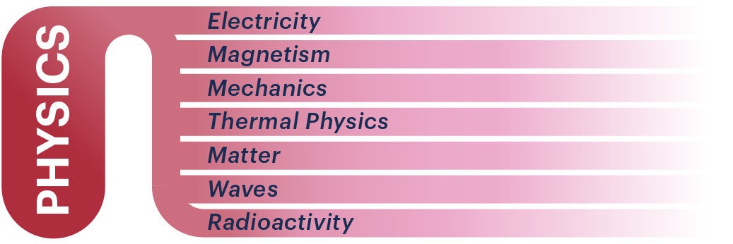 BMAT Section 2 Physics infographic