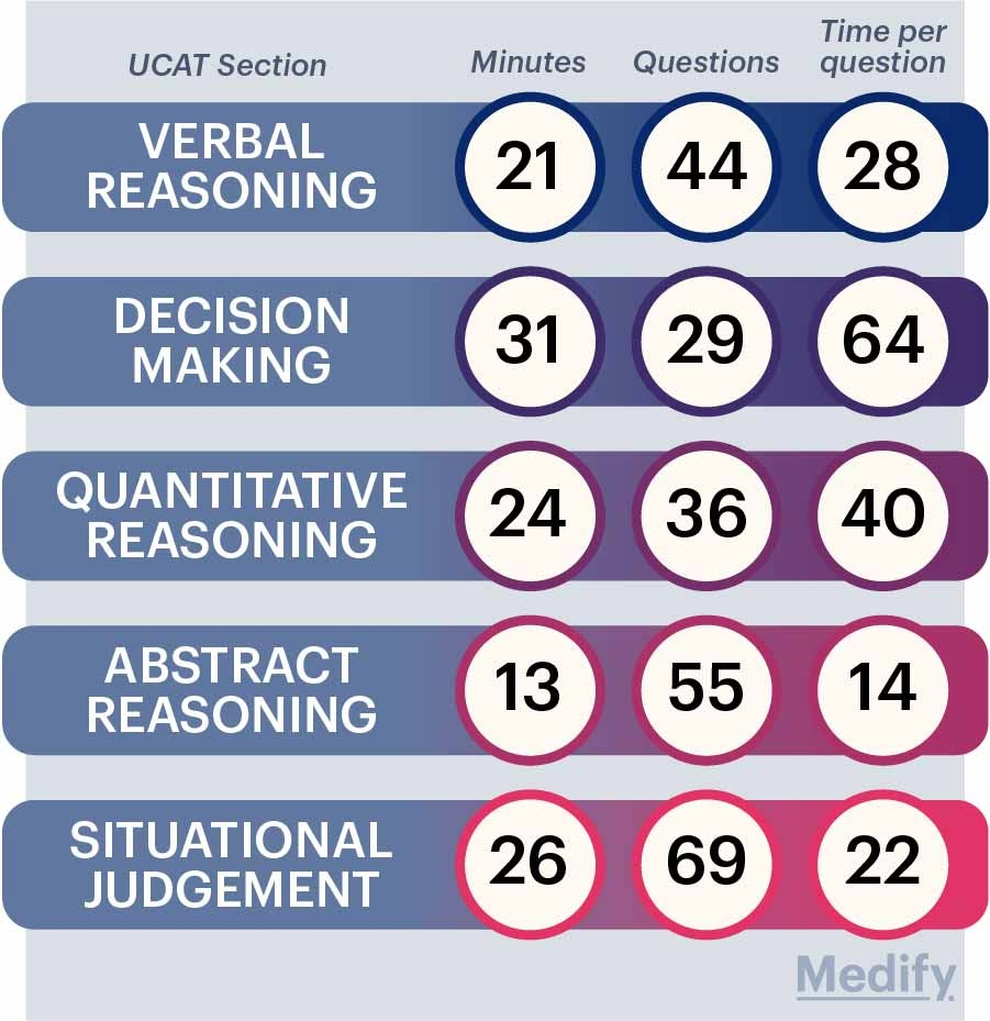 UCAT sections infographic. Time per question, number of questions and total time allowed are shown.