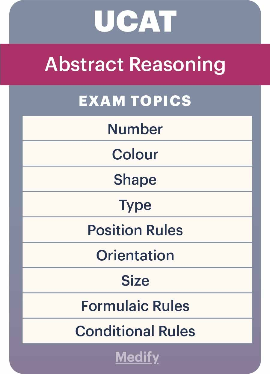 UCAT Abstract Reasoning (AR) subsections infographic