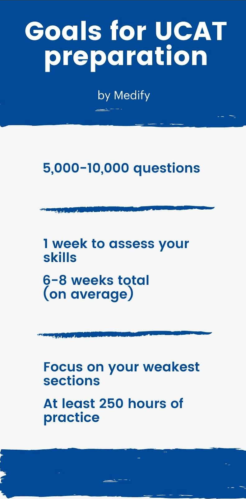 Goals for UCAT preparation infographic.
