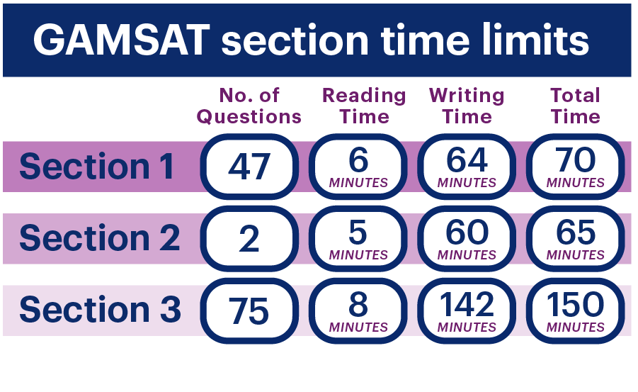 Number of questions, reading time, writing time and total time for each GAMSAT section