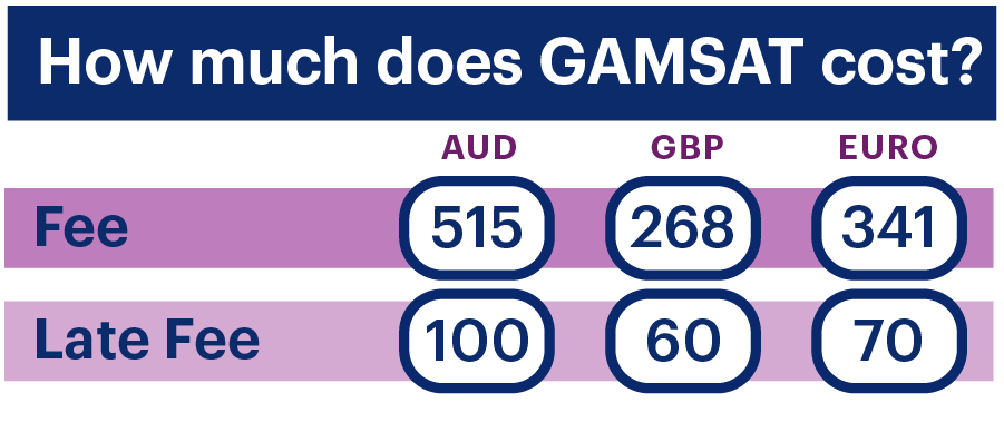 GAMSAT fees in AUD, GBP and Euros