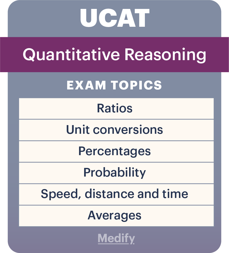 UCAT Quantitative Reasoning (QR) subsections infographic.