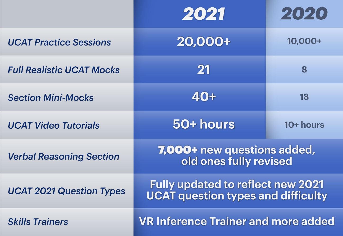 Medify's UCAT Online Course features