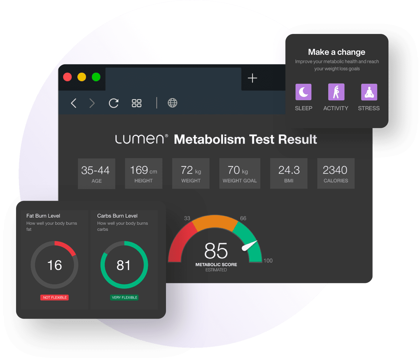 Dashboard with charts of the Lumen Metabolism Test Result.