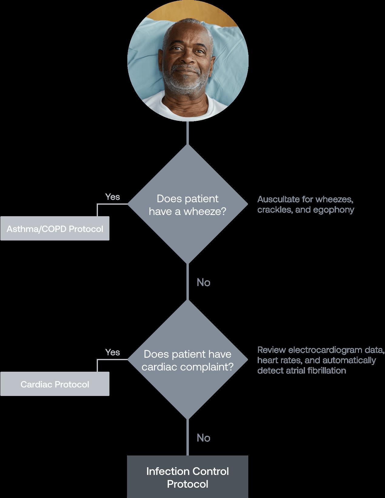 Triage Decision Tree