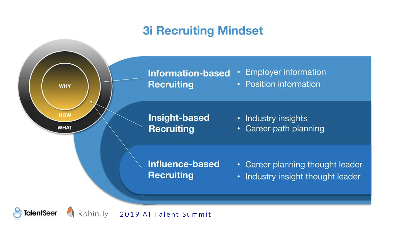 3i Recruiting Mindset, Alex Ren @ TalentSeer - 2019 AI Talent Summit Highlights: Building Teams for The Future of AI