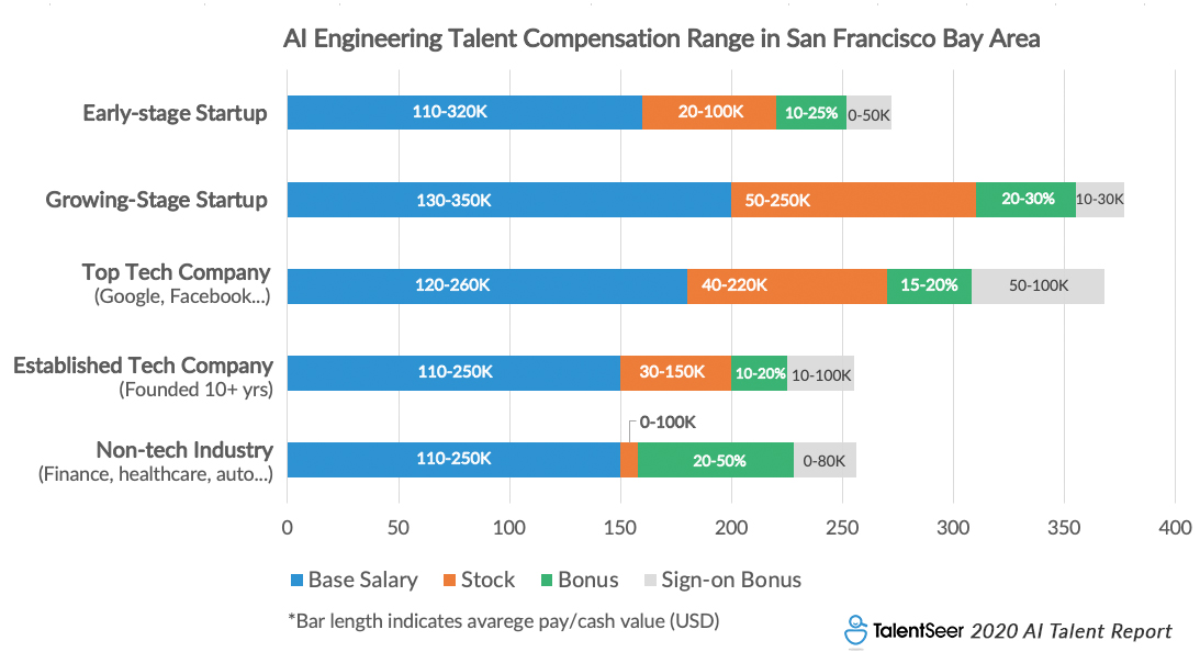 2020 AI Talent Report: Current Landscape & New Market Trends (TalentSeer) Silicon Valley AI Engineering Talent Salary Guide